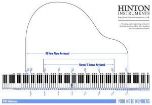 Download the MIDI Note Name reference.